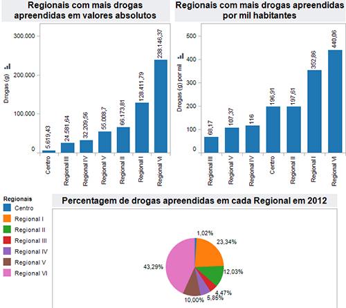 Drogas por Regional