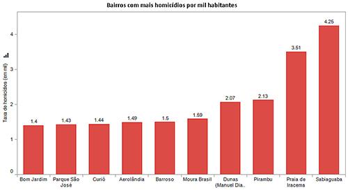 Bairros com mais homicídios por mil habitantes em 2012