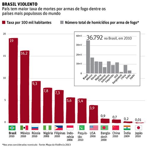 Brasil lidera ranking de mortes por arma de fogo