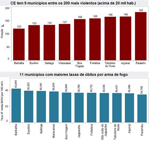 Ceará tem 9 municípios entre os 200 mais violentos do Brasil