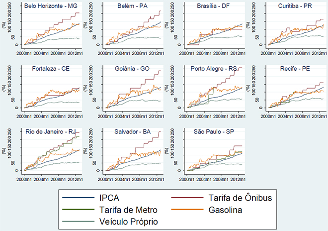 Evolução da tarifa de ônibus