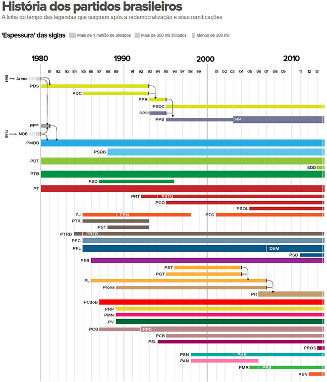 História dos partidos brasileiros