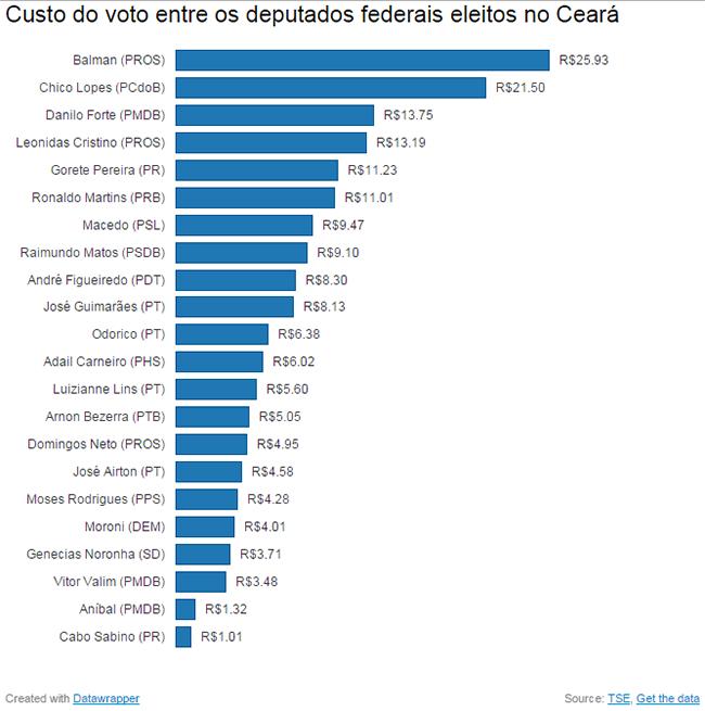 Custo do voto entre os deputados federais eleitos no Ceará