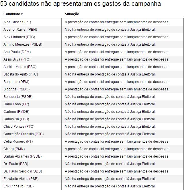 53 candidatos não apresentaram os gastos da campanha