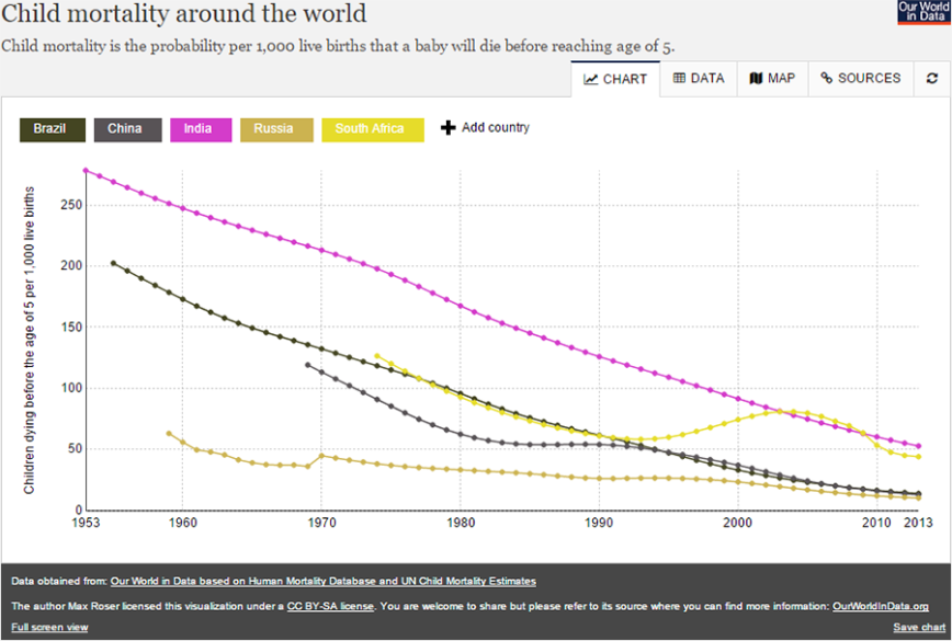 Child mortality around the world