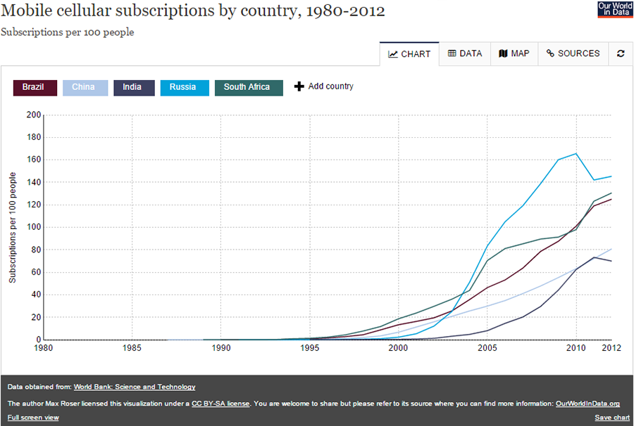 Mobile cellular subscriptions by country, 1980-2012