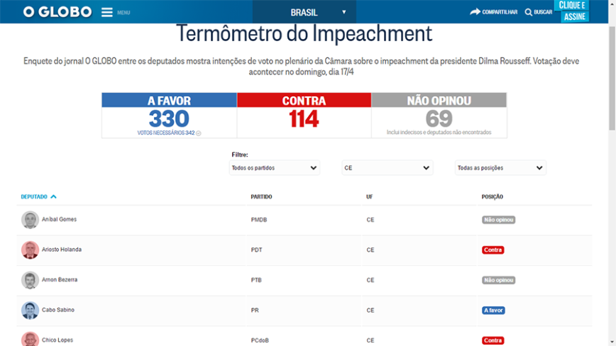Termômetro do Impeachment