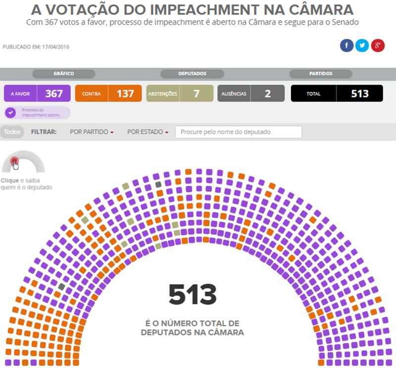 Votação Câmara